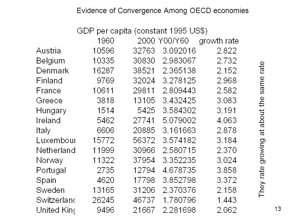 13 Evidence of Convergence Among OECD economies They rate growing at about the same rate