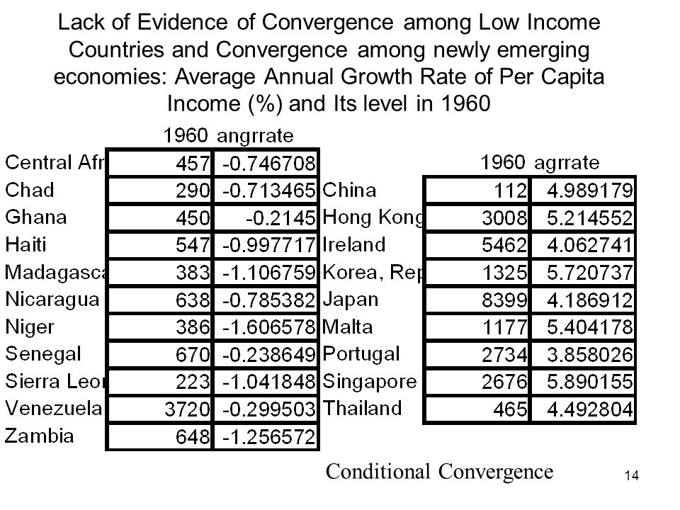 14 Lack of Evidence of Convergence among Low Income Countries and Convergence among newly emerging economies: Average Annual Growth Rate of Per Capita