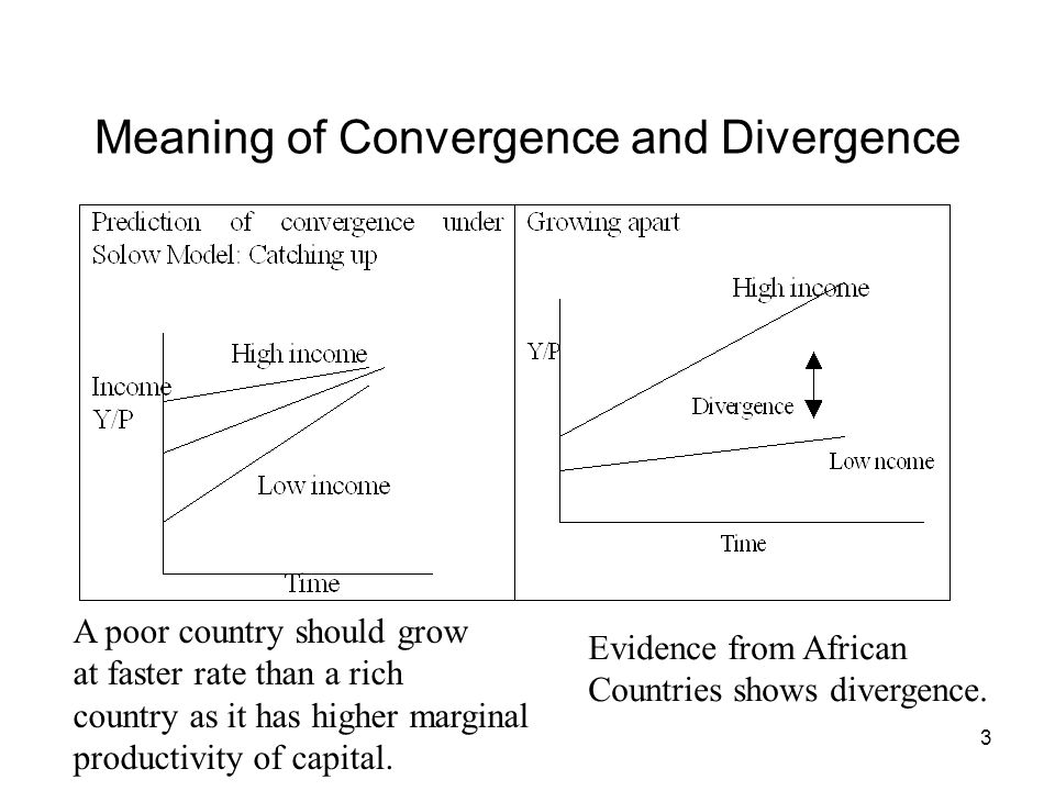 14 Lack of Evidence of Convergence among Low Income Countries and Convergence among newly emerging economies: Average Annual Growth Rate of Per Capita Income (%) and Its level in 1960 Conditional Convergence