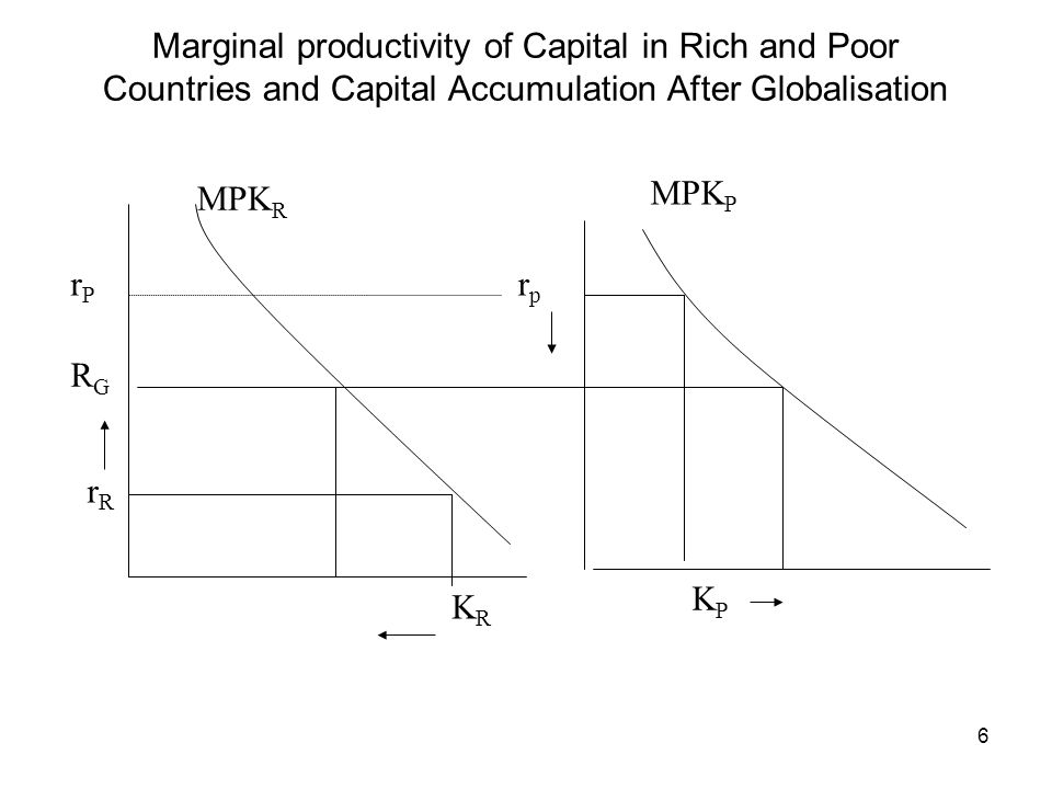 6 MPK R MPK P rprp rRrR KRKR KPKP RGRG Marginal productivity of Capital in Rich and Poor Countries and Capital Accumulation After Globalisation rPrP