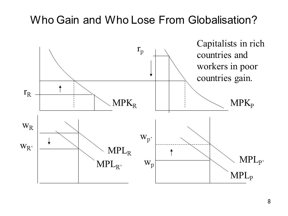 8 Who Gain and Who Lose From Globalisation? MPL R MPL P wpwp wpwp wRwR wRwR MPK R MPK P rprp rRrR Capitalists in rich countries and workers in poor co