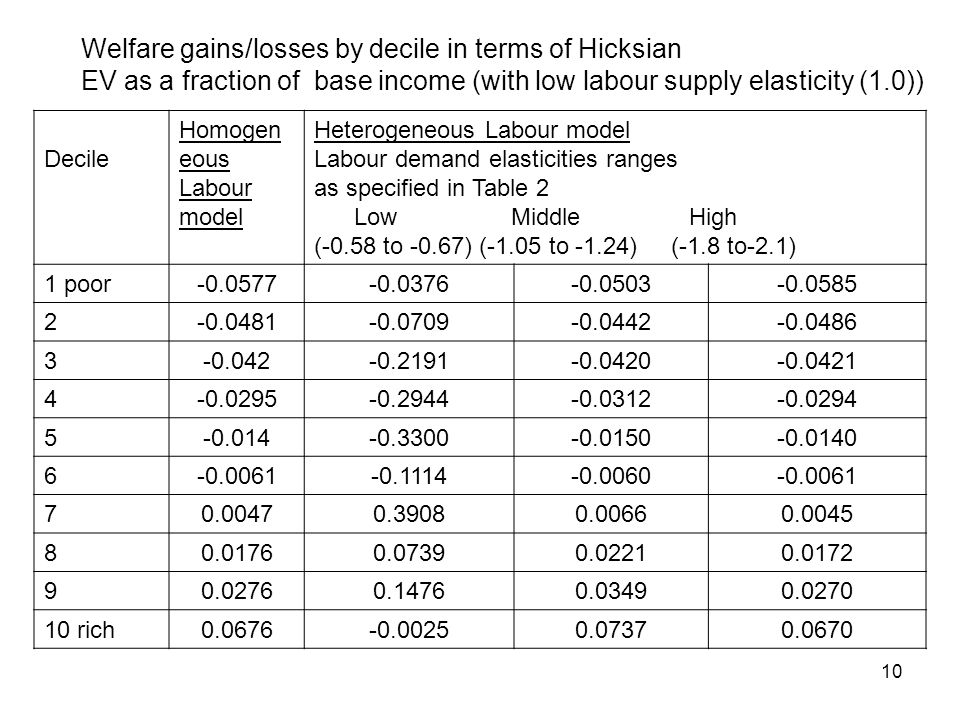 10 Welfare gains/losses by decile in terms of Hicksian EV as a fraction of base income (with low labour supply elasticity (1.0)) Decile Homogen eous Labour model Heterogeneous Labour model Labour demand elasticities ranges as specified in Table 2 Low Middle High (-0.58 to -0.67) (-1.05 to -1.24) (-1.8 to-2.1) 1 poor-0.0577-0.0376-0.0503-0.0585 2-0.0481-0.0709-0.0442-0.0486 3-0.042-0.2191-0.0420-0.0421 4-0.0295-0.2944-0.0312-0.0294 5-0.014-0.3300-0.0150-0.0140 6-0.0061-0.1114-0.0060-0.0061 70.00470.39080.00660.0045 80.01760.07390.02210.0172 90.02760.14760.03490.0270 10 rich0.0676-0.00250.07370.0670