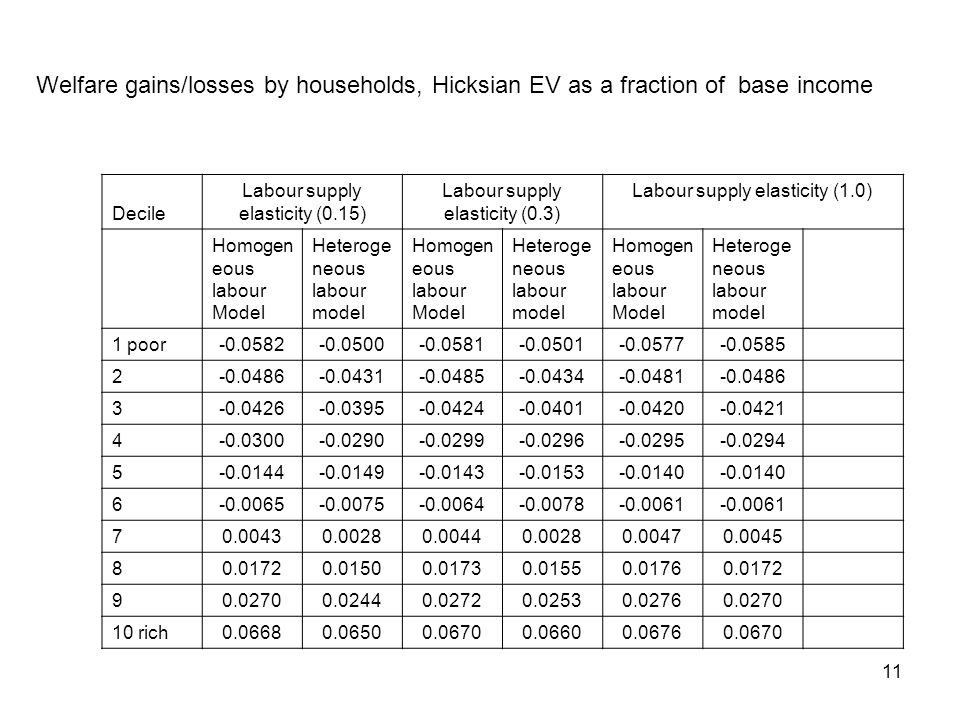 11 Welfare gains/losses by households, Hicksian EV as a fraction of base income Decile Labour supply elasticity (0.15) Labour supply elasticity (0.3)