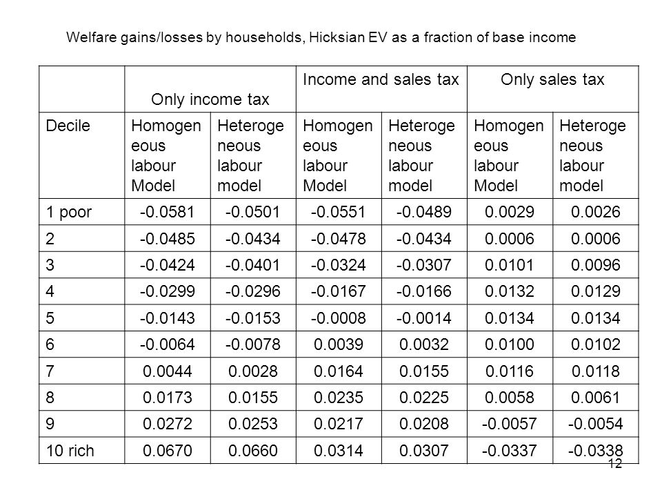 12 Welfare gains/losses by households, Hicksian EV as a fraction of base income Only income tax Income and sales taxOnly sales tax DecileHomogen eous labour Model Heteroge neous labour model Homogen eous labour Model Heteroge neous labour model Homogen eous labour Model Heteroge neous labour model 1 poor-0.0581-0.0501-0.0551-0.04890.00290.0026 2-0.0485-0.0434-0.0478-0.04340.0006 3-0.0424-0.0401-0.0324-0.03070.01010.0096 4-0.0299-0.0296-0.0167-0.01660.01320.0129 5-0.0143-0.0153-0.0008-0.00140.0134 6-0.0064-0.00780.00390.00320.01000.0102 70.00440.00280.01640.01550.01160.0118 80.01730.01550.02350.02250.00580.0061 90.02720.02530.02170.0208-0.0057-0.0054 10 rich0.06700.06600.03140.0307-0.0337-0.0338