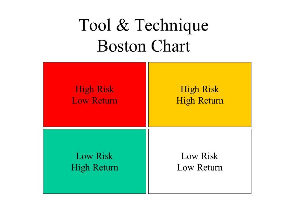 Tool & Technique Boston Chart High Risk Low Return High Risk High Return Low Risk High Return Low Risk Low Return