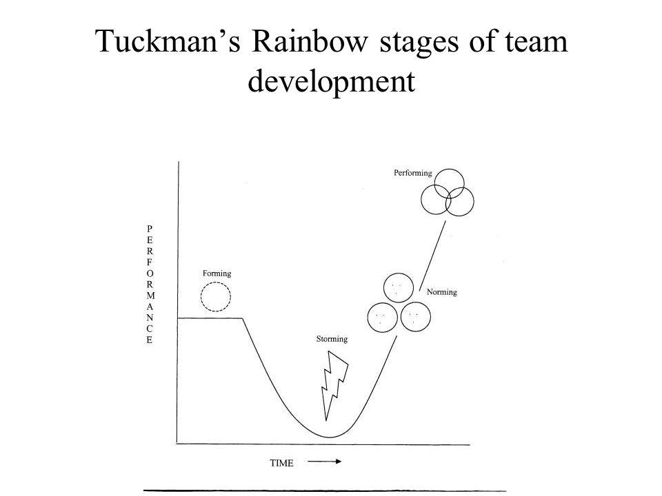 Tuckmans Rainbow stages of team development