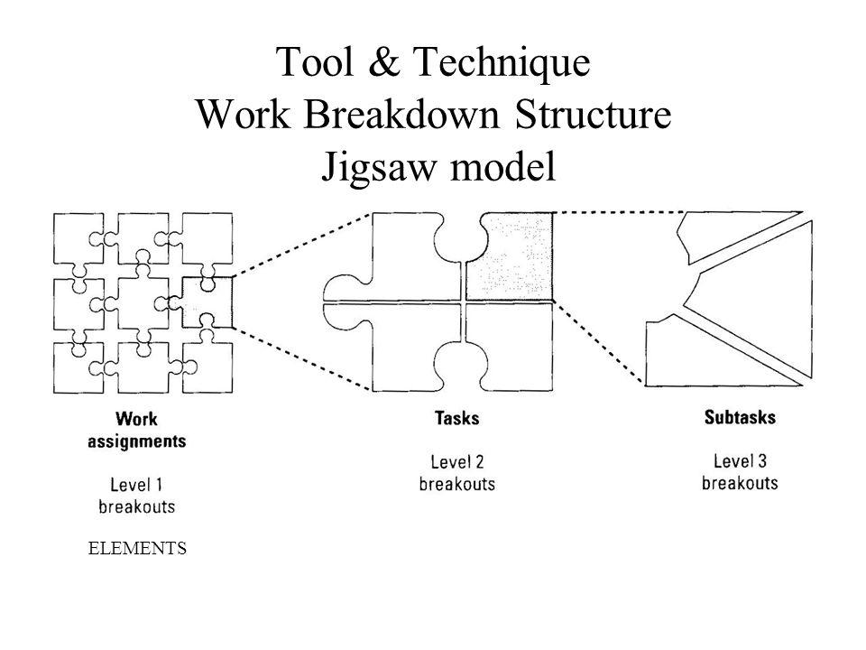 Tool & Technique Work Breakdown Structure Jigsaw model ELEMENTS