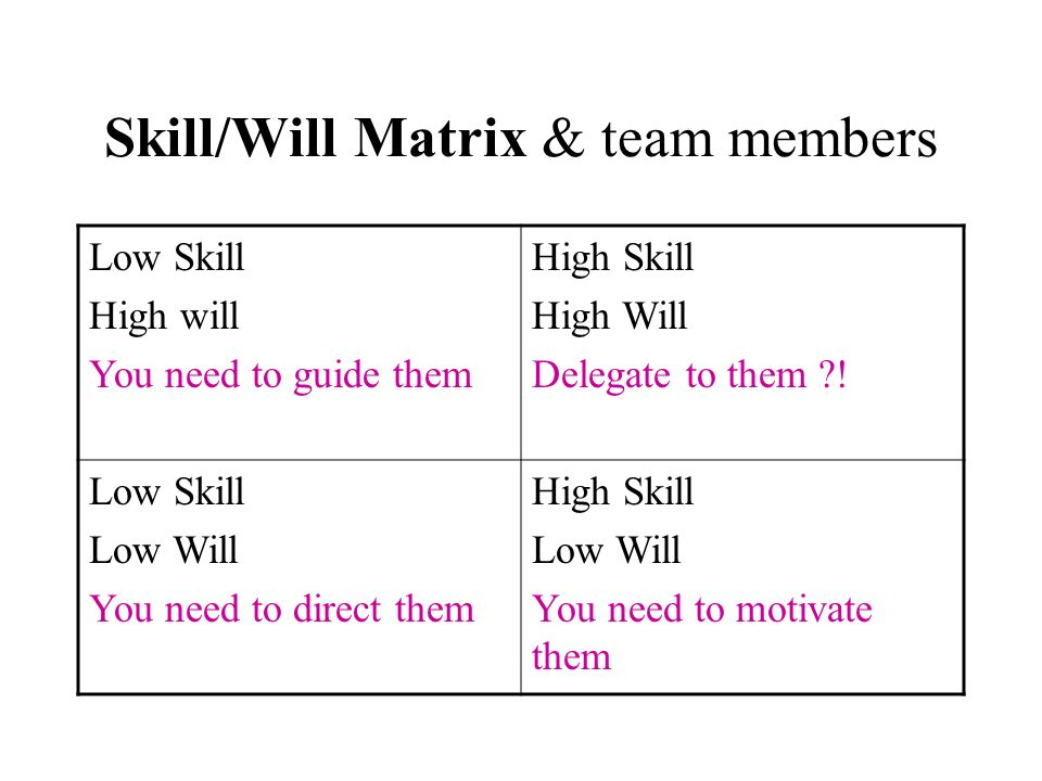Skill/Will Matrix & team members Low Skill High will You need to guide them High Skill High Will Delegate to them ?! Low Skill Low Will You need to di