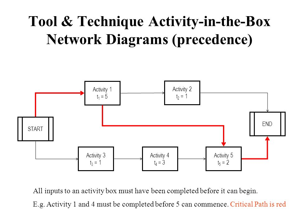 Tool & Technique Activity-in-the-Box Network Diagrams (precedence) START Activity 1 t 1 = 5 Activity 2 t 2 = 1 Activity 5 t 5 = 2 END Activity 3 t 3 =