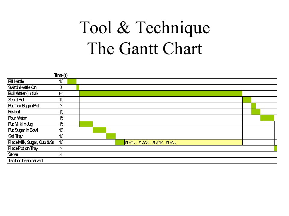 Tool & Technique The Gantt Chart