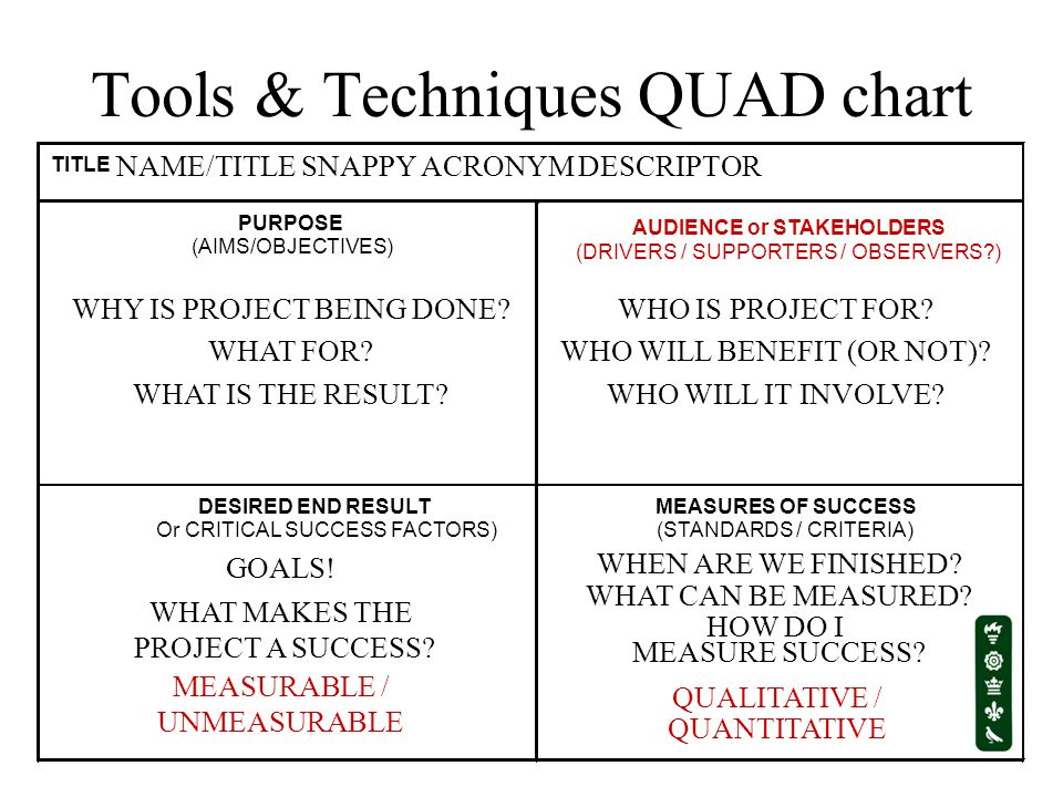 Tools & Techniques QUAD chart TITLE PURPOSE (AIMS/OBJECTIVES) AUDIENCE or STAKEHOLDERS (DRIVERS / SUPPORTERS / OBSERVERS?) DESIRED END RESULT Or CRITI