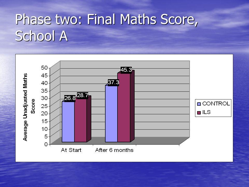 Phase two: Final Maths Score, School A