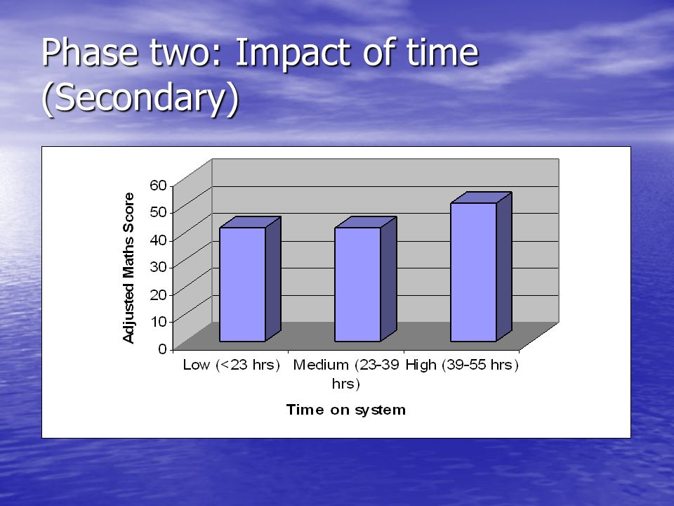 Phase two: Impact of time (Secondary)