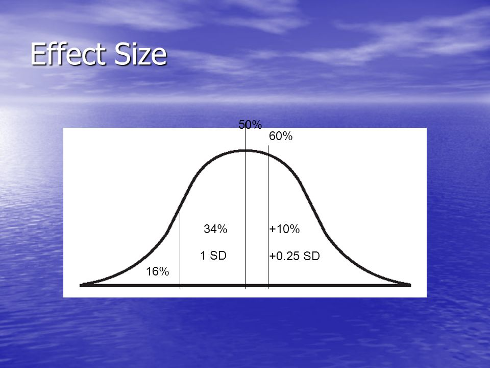 +10%34% 16% 50% 1 SD +0.25 SD 60% Effect Size