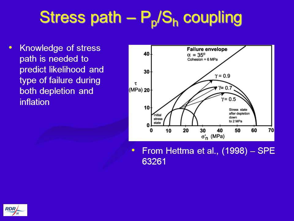 Stress path – P p /S h coupling Knowledge of stress path is needed to predict likelihood and type of failure during both depletion and inflation From