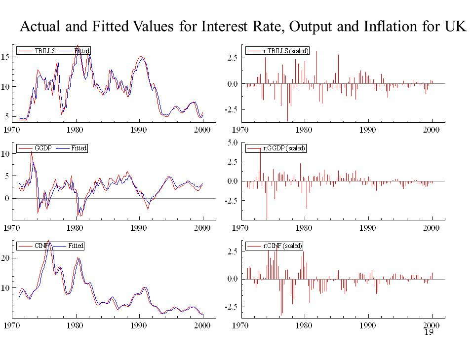 19 Actual and Fitted Values for Interest Rate, Output and Inflation for UK