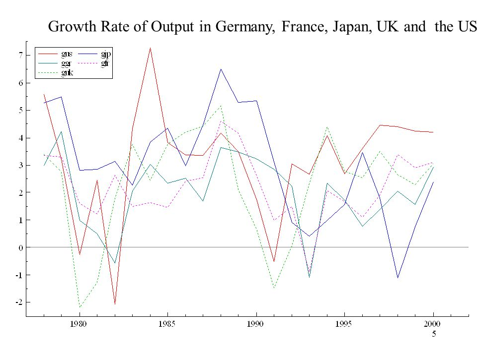 5 Growth Rate of Output in Germany, France, Japan, UK and the US