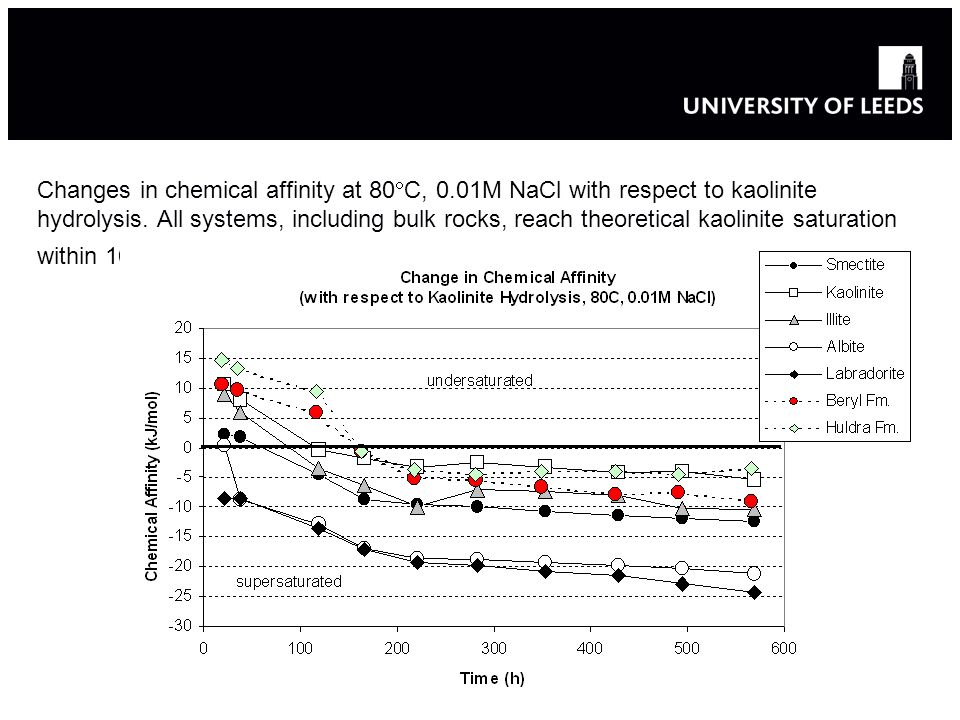 Changes in chemical affinity at 80 C, 0.01M NaCl with respect to kaolinite hydrolysis.