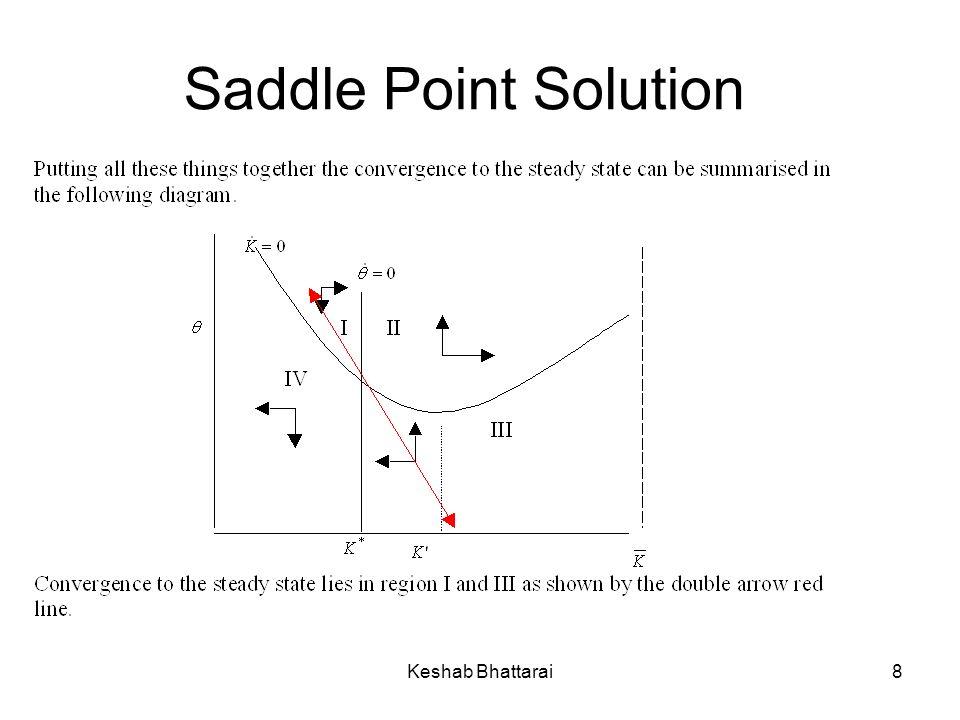 Keshab Bhattarai8 Saddle Point Solution