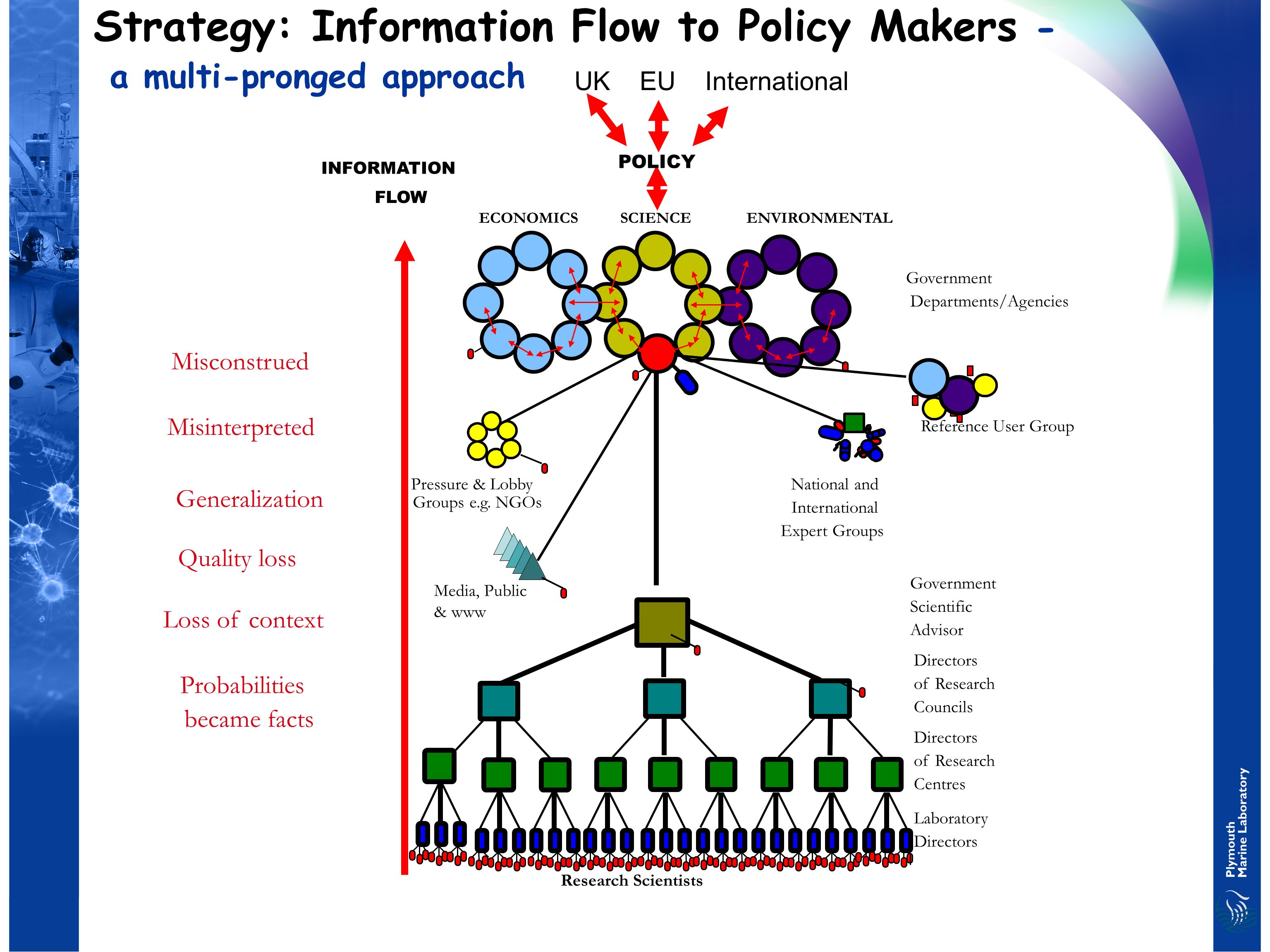 POLICY INFORMATION FLOW Research Scientists Laboratory Directors of Research Centres Directors of Research Councils Government Scientific Advisor Government Departments/Agencies SCIENCEENVIRONMENTALECONOMICS Pressure & Lobby Groups e.g.