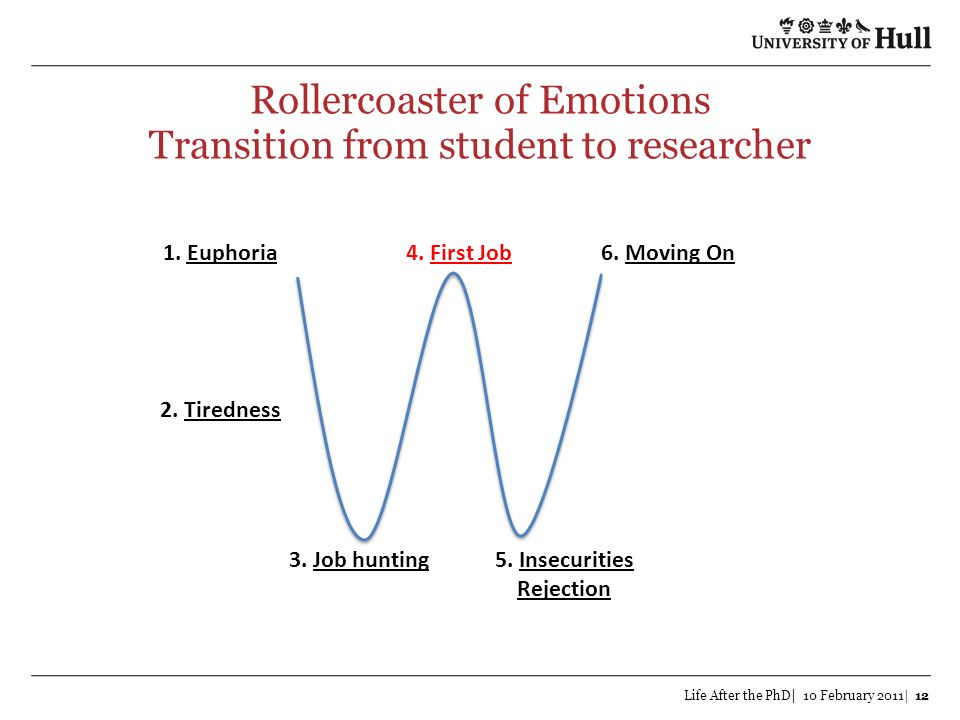 Rollercoaster of Emotions Transition from student to researcher Life After the PhD| 10 February 2011| 12 1. Euphoria 2. Tiredness 3. Job hunting5. Ins