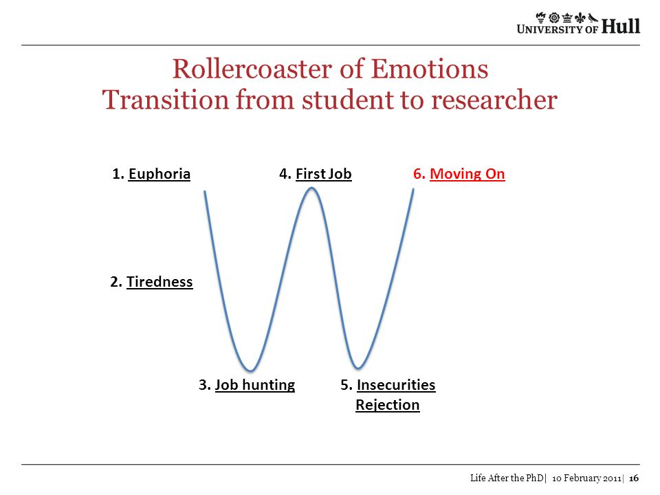 Rollercoaster of Emotions Transition from student to researcher Life After the PhD| 10 February 2011| 16 1. Euphoria 2. Tiredness 3. Job hunting5. Ins