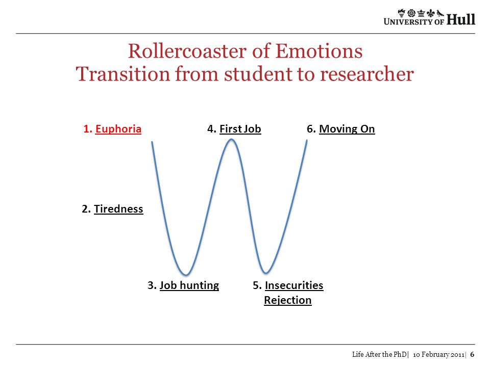 Rollercoaster of Emotions Transition from student to researcher Life After the PhD| 10 February 2011| 6 1. Euphoria 2. Tiredness 3. Job hunting5. Inse