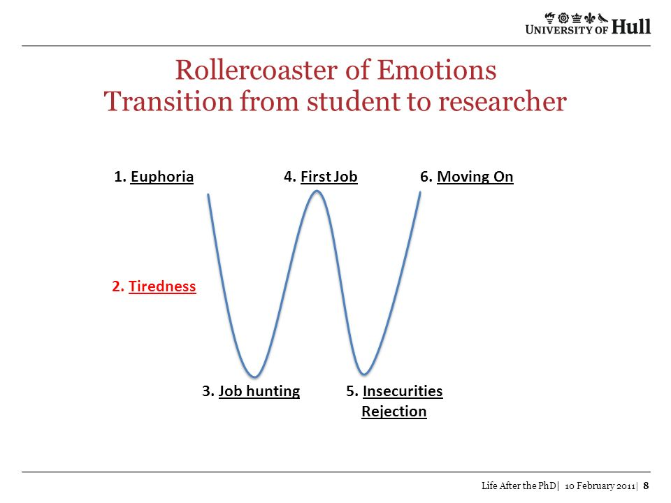 Rollercoaster of Emotions Transition from student to researcher Life After the PhD| 10 February 2011| 8 1. Euphoria 2. Tiredness 3. Job hunting5. Inse