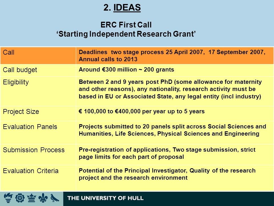 2. IDEAS ERC First Call Starting Independent Research Grant Call Deadlines two stage process 25 April 2007, 17 September 2007, Annual calls to 2013 Ca