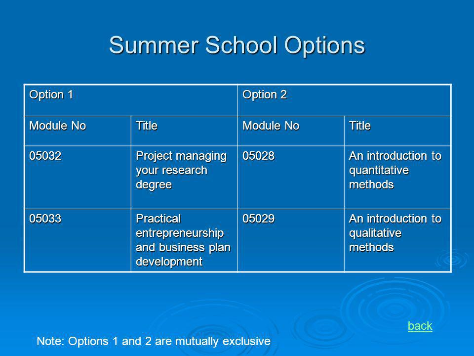 Summer School Options Option 1 Option 2 Module No Title Title 05032 Project managing your research degree 05028 An introduction to quantitative method