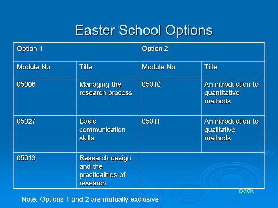 Easter School Options Option 1 Option 2 Module No Title Title 05006 Managing the research process 05010 An introduction to quantitative methods 05027