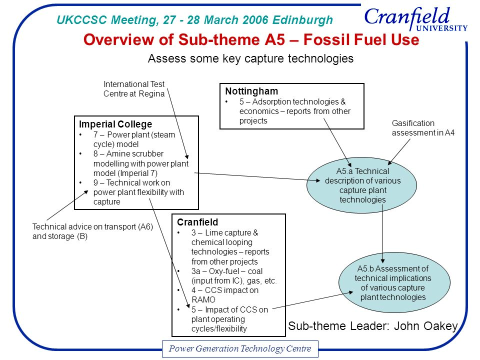 A5.b Assessment of technical implications of various capture plant technologies Cranfield 3 – Lime capture & chemical looping technologies – reports from other projects 3a – Oxy-fuel – coal (input from IC), gas, etc.