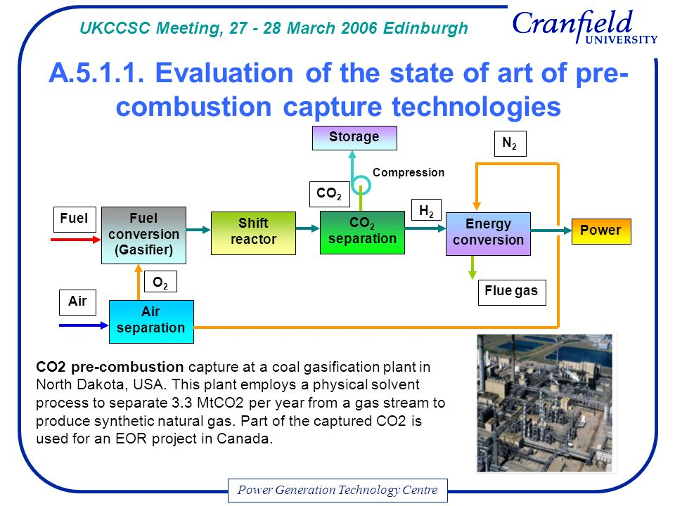 Power Generation Technology Centre Air Fuel Power Flue gas CO 2 Fuel conversion (Gasifier) CO 2 separation Energy conversion N2N2 H2H2 Air separation O2O2 Storage Compression Shift reactor UKCCSC Meeting, March 2006 Edinburgh CO2 pre-combustion capture at a coal gasification plant in North Dakota, USA.