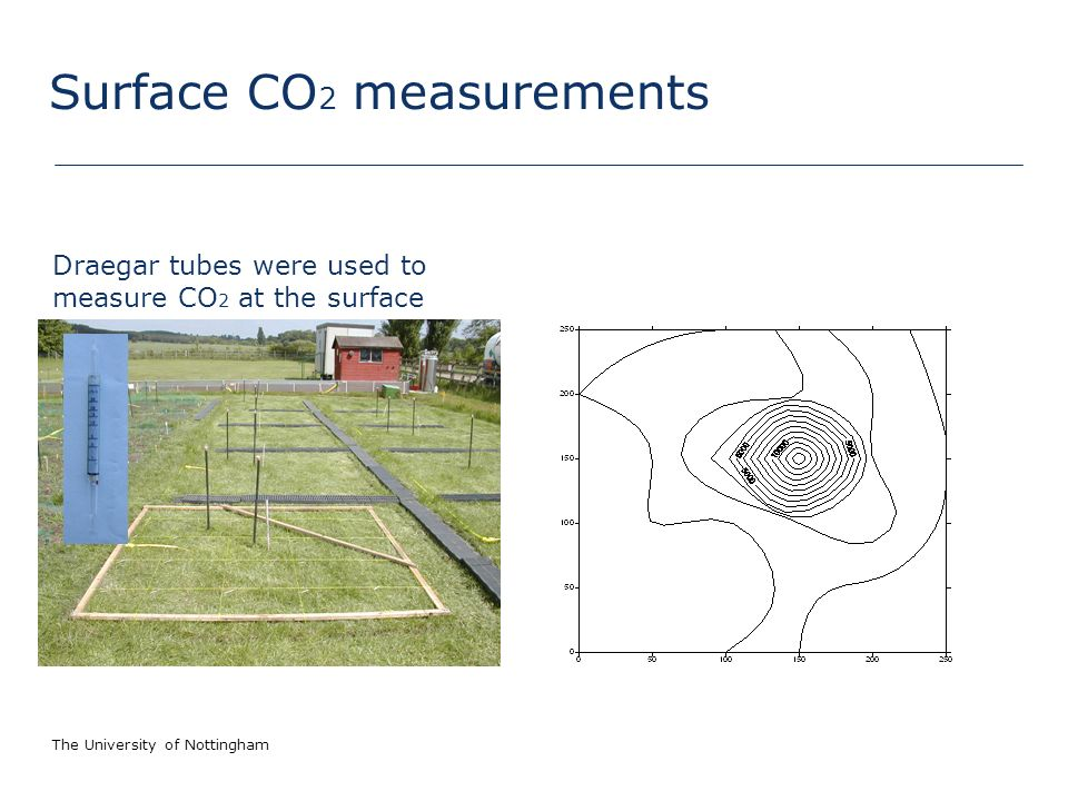 The University of Nottingham Surface CO 2 measurements Draegar tubes were used to measure CO 2 at the surface
