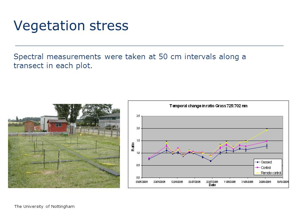 The University of Nottingham Vegetation stress Spectral measurements were taken at 50 cm intervals along a transect in each plot.