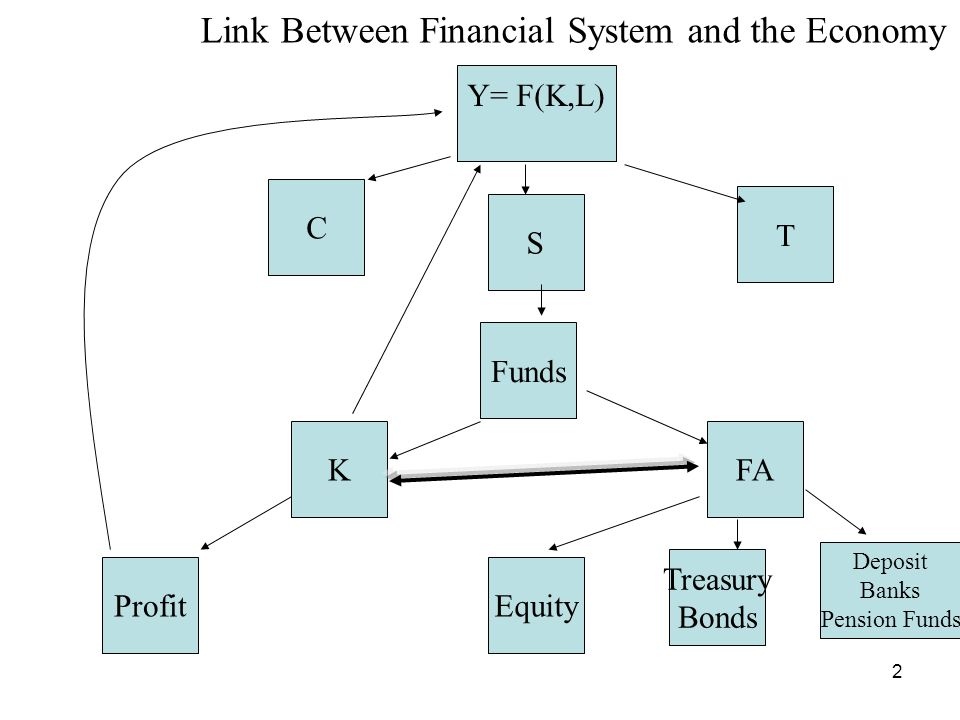 2 Y= F(K,L) S C T Funds KFA Equity Treasury Bonds Deposit Banks Pension Funds Profit Link Between Financial System and the Economy