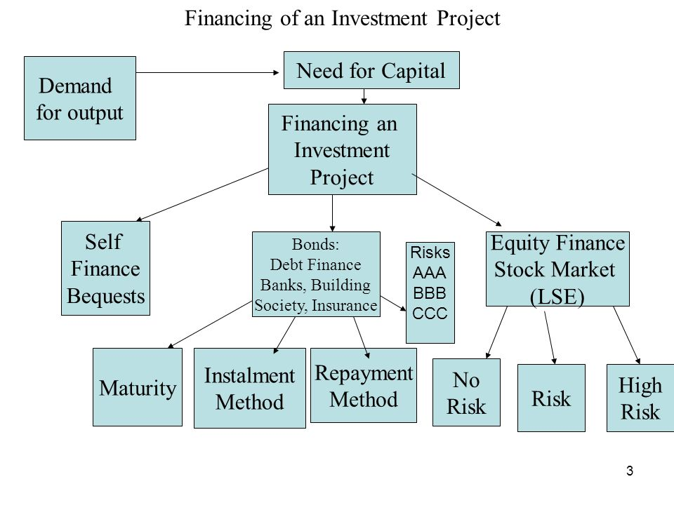 4 Three Sources of Financing an Investment Project Self-financing –Depends on retained earning –Personal savings Bonds –Various maturities and risks Stocks –Market signals and equity prices