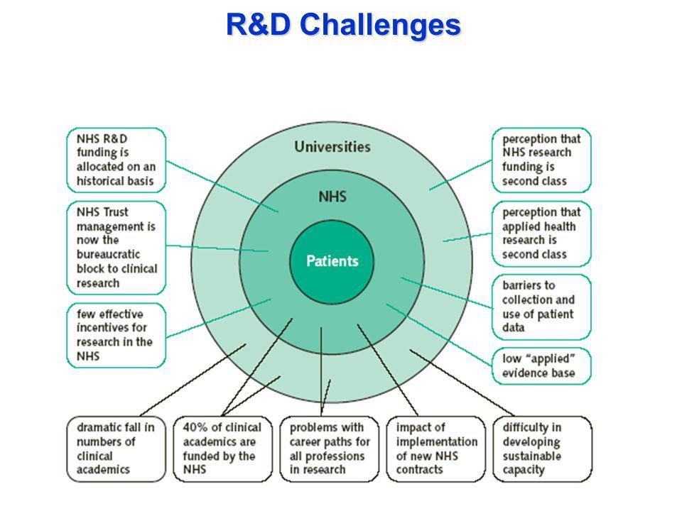 R&D Challenges