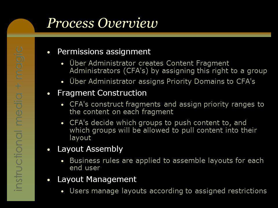 instructional media + magic Process Overview Permissions assignment Über Administrator creates Content Fragment Administrators (CFA s) by assigning this right to a group Über Administrator assigns Priority Domains to CFA s Fragment Construction CFA s construct fragments and assign priority ranges to the content on each fragment CFA s decide which groups to push content to, and which groups will be allowed to pull content into their layout Layout Assembly Business rules are applied to assemble layouts for each end user Layout Management Users manage layouts according to assigned restrictions
