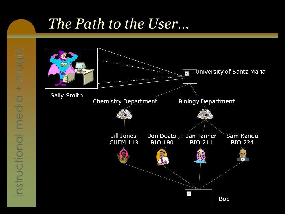 instructional media + magic The Path to the User… Bob University of Santa Maria Chemistry DepartmentBiology Department Jill Jones CHEM 113 Jon Deats B