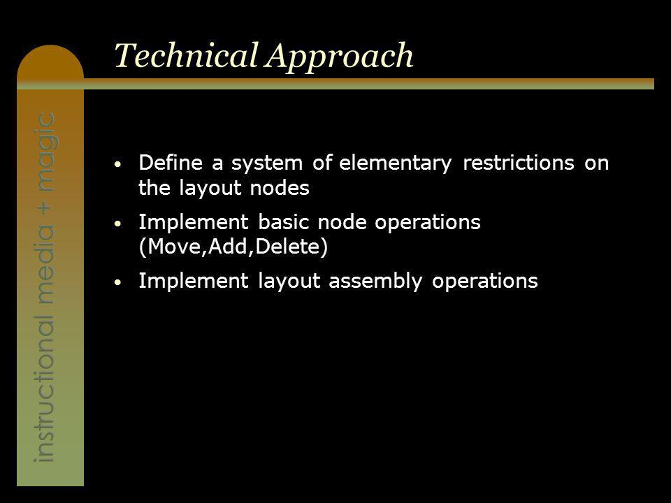 instructional media + magic Technical Approach Define a system of elementary restrictions on the layout nodes Implement basic node operations (Move,Add,Delete) Implement layout assembly operations