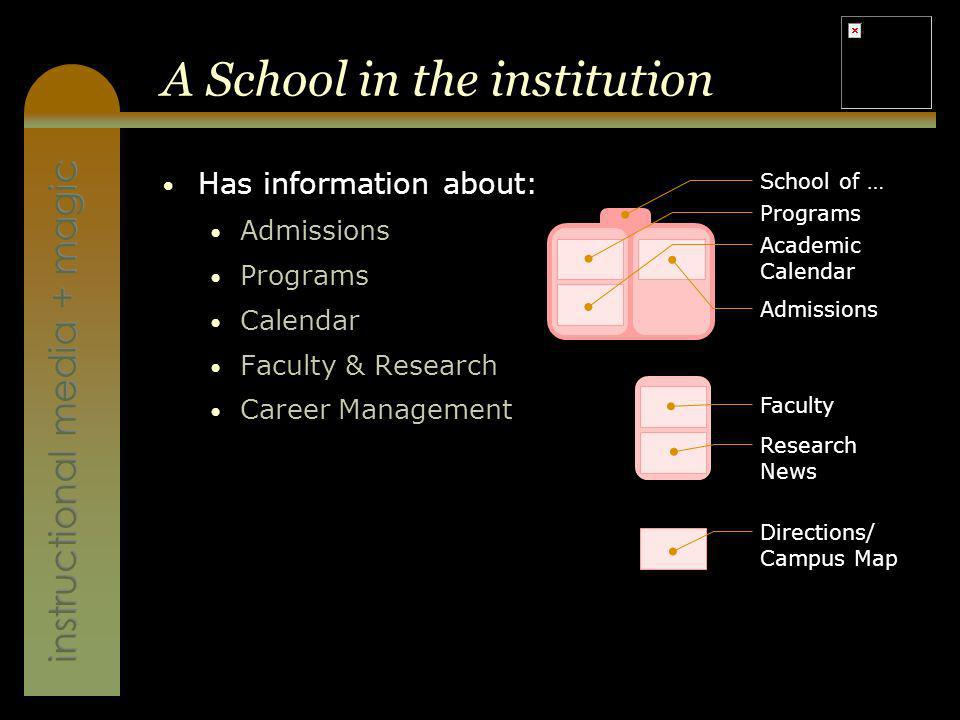 instructional media + magic A School in the institution Has information about: Admissions Programs Calendar Faculty & Research Career Management Directions/ Campus Map School of … Admissions Programs Academic Calendar Research News Faculty