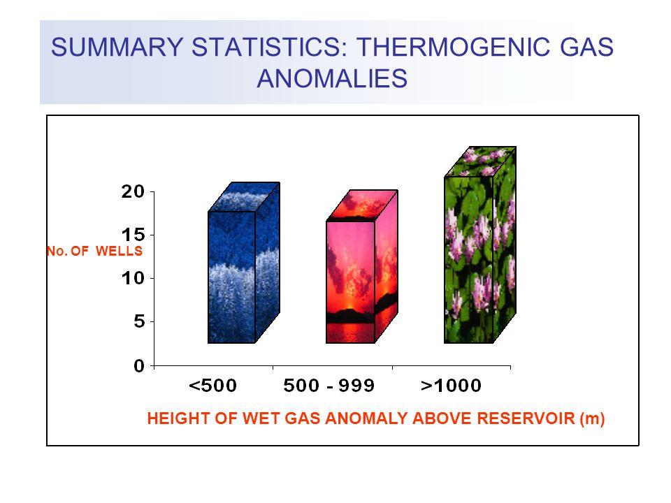 SUMMARY STATISTICS: THERMOGENIC GAS ANOMALIES No.