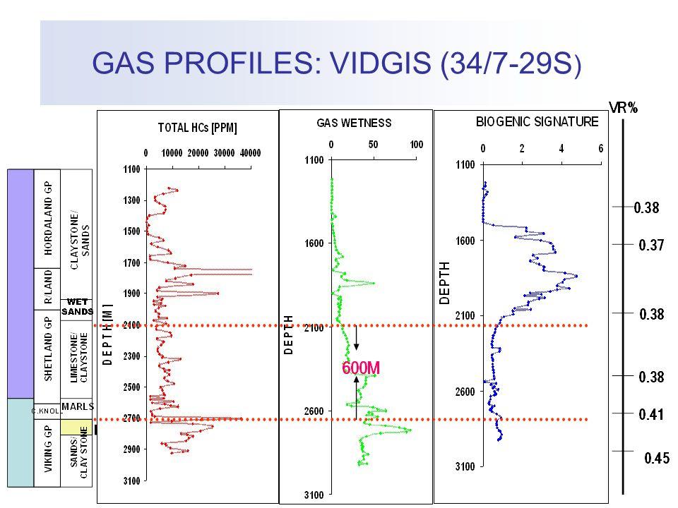 GAS PROFILES: VIDGIS (34/7-29S ) Res.@2705 Draupne Fm. Sst.