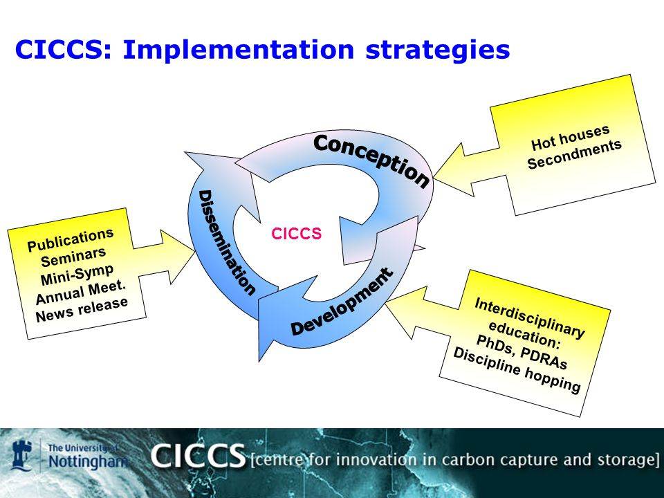 CICCS: Implementation strategies Hot houses Secondments Interdisciplinary education: PhDs, PDRAs Discipline hopping Publications Seminars Mini-Symp Annual Meet.