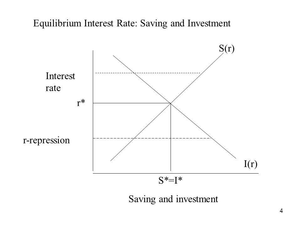 4 Interest rate Saving and investment S(r) I(r) Equilibrium Interest Rate: Saving and Investment r-repression r* S*=I*
