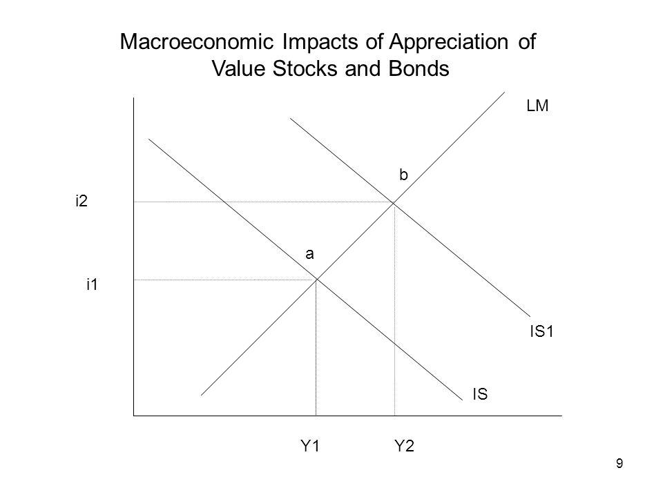 9 Macroeconomic Impacts of Appreciation of Value Stocks and Bonds LM IS IS1 Y1Y2 i1 i2 a b