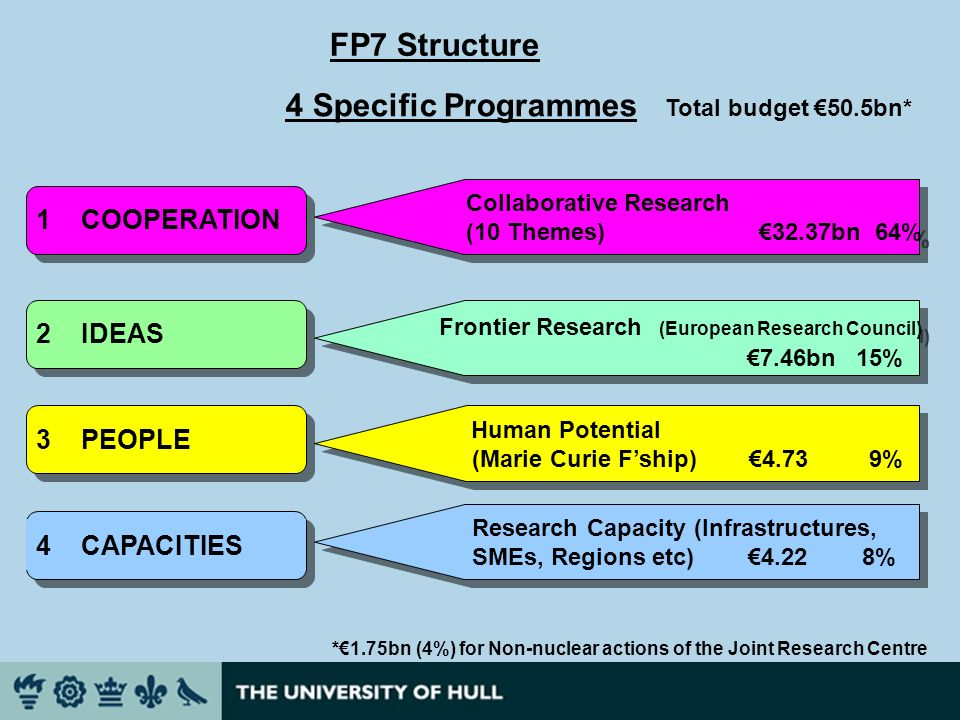 FP7 Structure 4 Specific Programmes Total budget 50.5bn* *1.75bn (4%) for Non-nuclear actions of the Joint Research Centre Collaborative Research (10 Themes) 32.37bn 64% Collaborative Research (10 Themes) 32.37bn 64% 2 IDEAS 3 PEOPLE 4 CAPACITIES Frontier Research (European Research Council) 7.46bn 15% Frontier Research (European Research Council) 7.46bn 15% Human Potential (Marie Curie Fship) 4.73 9% Human Potential (Marie Curie Fship) 4.73 9% Research Capacity (Infrastructures, SMEs, Regions etc) 4.22 8% Research Capacity (Infrastructures, SMEs, Regions etc) 4.22 8% 1 COOPERATION