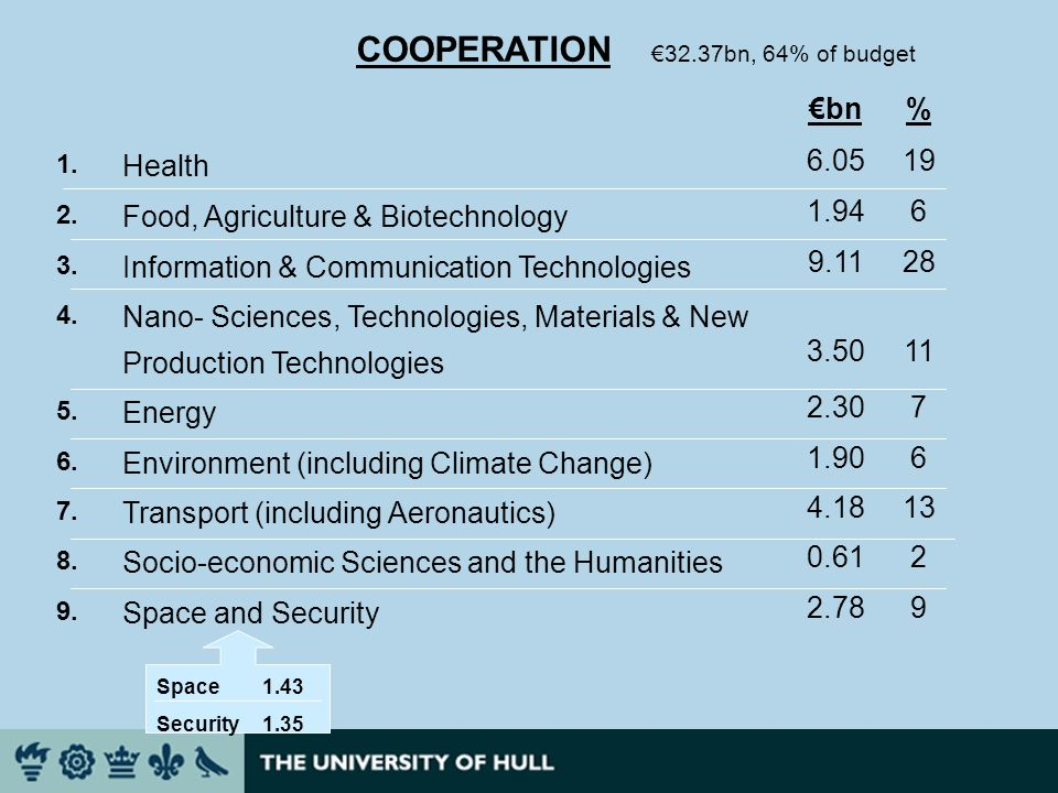 bn% 1. Health 6.0519 2. Food, Agriculture & Biotechnology 1.946 3.