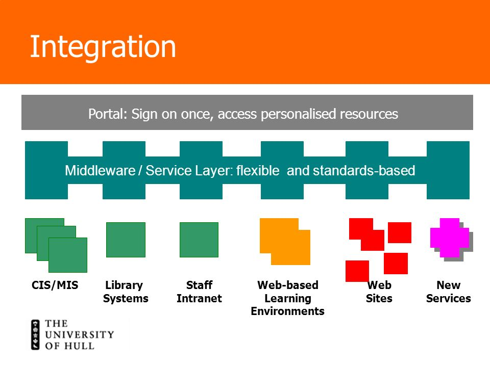 Integration CIS/MIS Library Systems Staff Intranet Web-based Learning Environments Web Sites New Services Portal: Sign on once, access personalised re